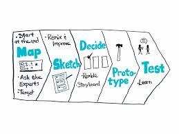 Google Design Sprint Methodology Design Sprint Facilitation Visual Logic