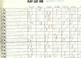 Radio 270 Top 100 Chart 26th February 1967