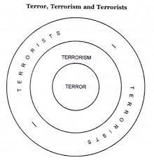 essay on terror terrorism and terrorists terror terrorism and terrorists