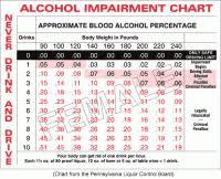 Blood Alcohol Serum Conversion Chart Understanding 0 08