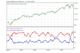 Investor Sentiment Index Chart Investors Intelligence Global Advisors Sentiment A
