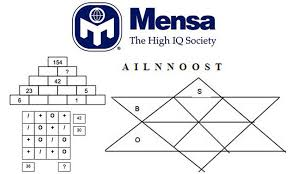 Mensa Iq Test Score Chart Take Our Interactive Quiz To See If You Could Join Mensa