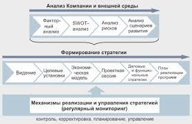 Стратегическое управление разработка стратегии развития предприятия Этапы разработки стратегии