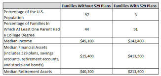 Coverdell Vs 529 Chart Guest Post Gao Shows How 529 Plans Are Subsidizing The Wealthy