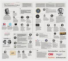 Trump Russia Flow Chart Fusion Gps And The Insurance Policy To Prevent Trump From
