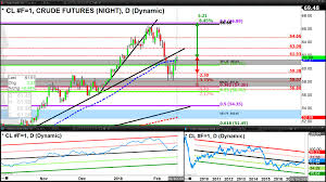 Tsx Futures Chart View From Toronto Open Door For Oil Rally Tsx May