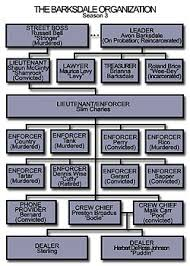 The Wire Organization Chart Barksdale Organization Wikipedia