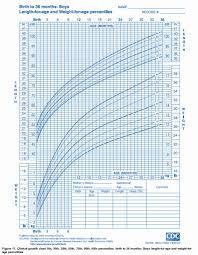 Cdc Growth Chart Premature Infants Cdc Growth Chart