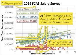 Hay Guide Chart Pdf Actuary Salary Survey Dw Simpson Global Actuarial Recruitment