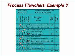 Org Chart Template Ppt Lovely Organizational Chart Template