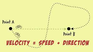 Speed Vs Velocity Speed Vs Velocity E1 6 Scigen Serp