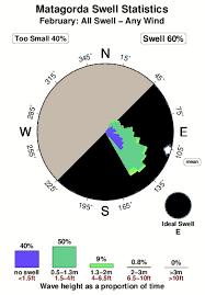 Matagorda Surf Stats