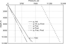 Casing Collapse Pressure Chart Production Casing An Overview Sciencedirect Topics