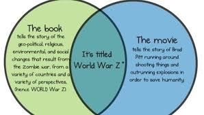 Book Vs Movie Venn Diagram Book Vs Movie Venn Diagram Magdalene Project Org