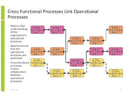 Cross Functional Processes Doruk Carpentersdaughter Co