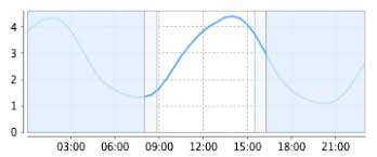 Findhorn Bay Tide Forecast Times Height Charts