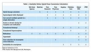 Medicine Conversion Chart Dosage Evaluation And Comparison Of Online Equianalgesic Opioid