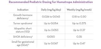 Dosing Pen Selection Charts Schedules Humatrope Somatropin