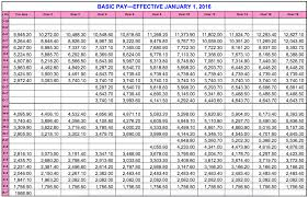74 Prototypic Officer Pay Charts