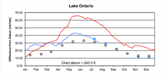 Dry Weather Starting To Eat Away At Great Lakes Water Levels