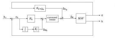 wiring diagram for hunter digital thermostat images thermostat wiring diagram together digital thermostat hardware block