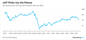 Dont Blame Jeff Immelt For Ges Stock Price Woes