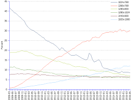 Monitor Resolution Chart Screen Resolution Worldwide Market Share Over Time