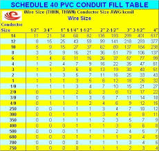 Data Conduit Fill Chart 36 Experienced Electrical Conduit Wire Fill Chart