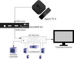 apple tv connection diagram using dirac live the apple tv 4 apple tv 4 nanoavr dl dirac live