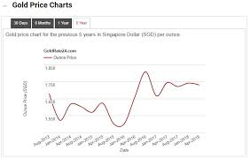 916 Gold Price In Singapore Chart Get The Best Uob Gold Price Rates Today
