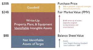 Purchase Price Allocation Wikiwand