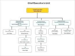Best Org Chart Software For Mac Studious Free Organizational Chart Software Mac 10 Best Org