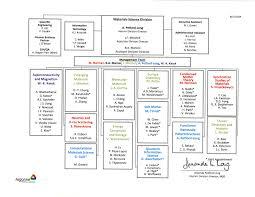 Msd Organizational Chart Argonne National Laboratory