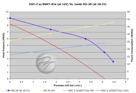 Ddc Charts More Petrastech Ddc Pump Testing Curves Power New Pumps