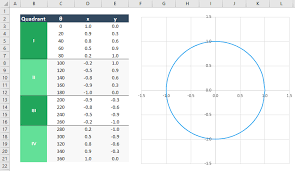 Tan Chart Radians Calculating Inverse Tangent Arctan In Excel With Atan And