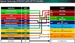 3850 Qos Part 2 Queuing Models Mrn Cciew