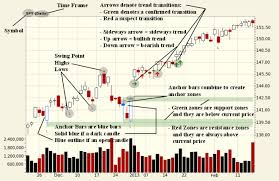 Dare Stock Chart Ta Charts Legend And Explanation