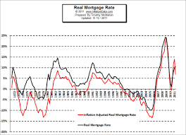 Real Mortgage Rates