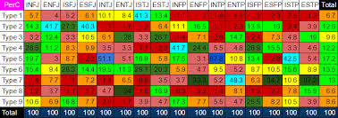 Enneagram Type And Mbti Type Compared Statistics Page 9