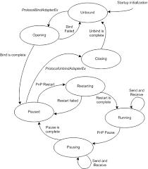 Binding States of a Protocol Driver - Windows drivers | Microsoft Docs
