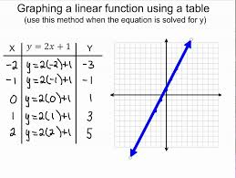 graphing linear functions using tables