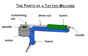 how to build a boob gun why you shouldn t parts of a tattoo machine boggo road gaol