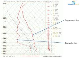 How To Read Weather Charts Atmospheric Soundings An Introduction Weatherwatch