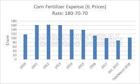 2018 Fertilizer Prices Turn Higher Henry Ag News