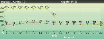 富士急 混雑 カレンダー