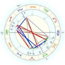 Rafael Nadal Birth Chart Djokovic Novak Astro Databank