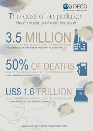 the cost of air pollution health impacts of road transport en  3 key stats on air pollution
