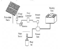 <b>Battery</b>-coupled solar <b>water pumping</b> system [5] | Download ...