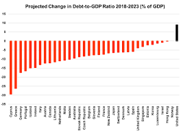 Us Only Country With Projected Rising Government Debt To Gdp