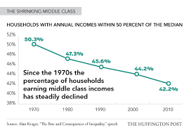 Middle Class Shrinking Chart Middle Class Jobs Income Quickly Disappearing With Some